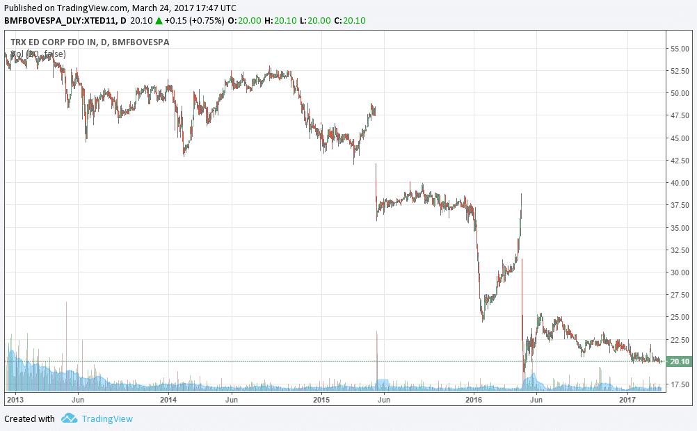Riscos em Fundos Imobiliários - Risco de Mercado em XTED11