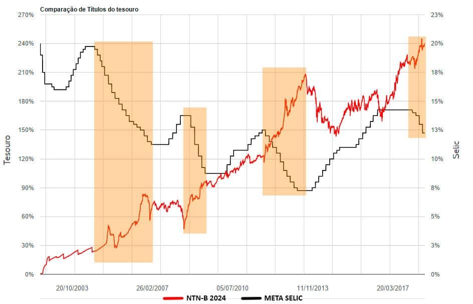 Selic x NTN-B 2024. Correlação inversa entre as variáveis.