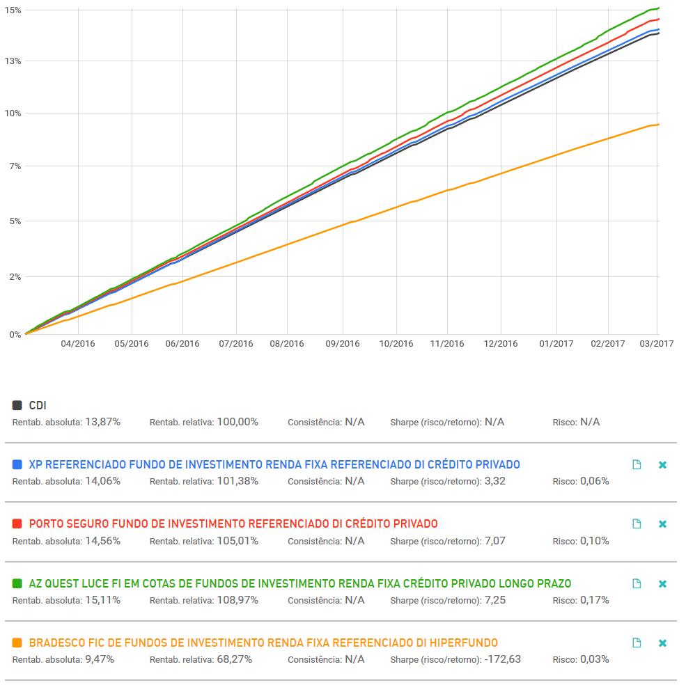 Exemplo de custo da taxa de administração e taxa de performance