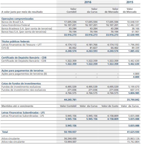 Aplicações Financeiras FGC