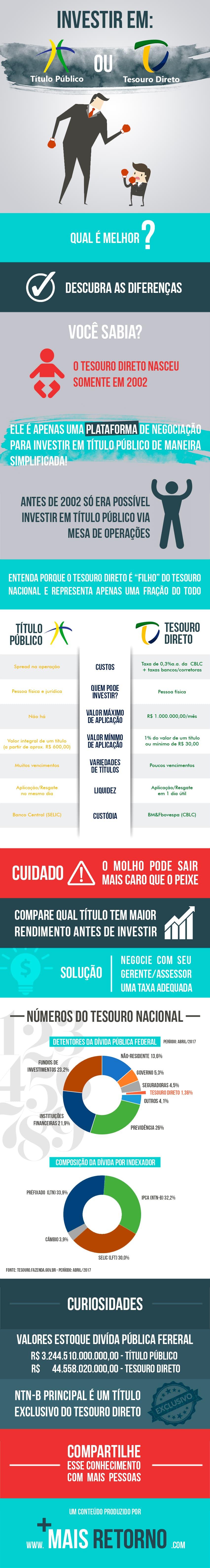 Infográfico - Títulos Públicos x Tesouro Direto