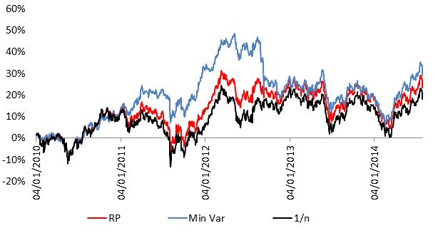 Paridade de Risco - Gráfico 2