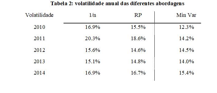 Paridade de Risco - Tabela 2