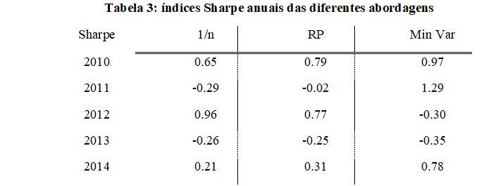 Paridade de Risco - Tabela 3