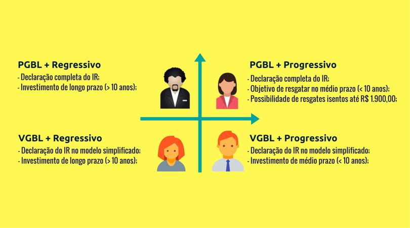Comparação Previdência Privada: PGBL x VGBL x Progressiva x Regressiva