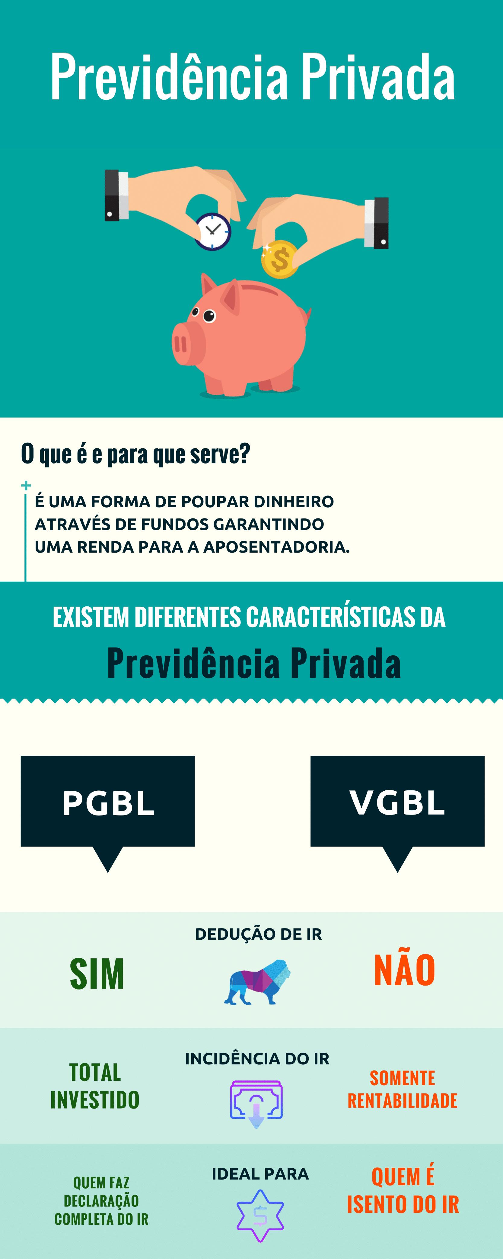Como Funciona a Previdência Privada: PGBL ou VGBL