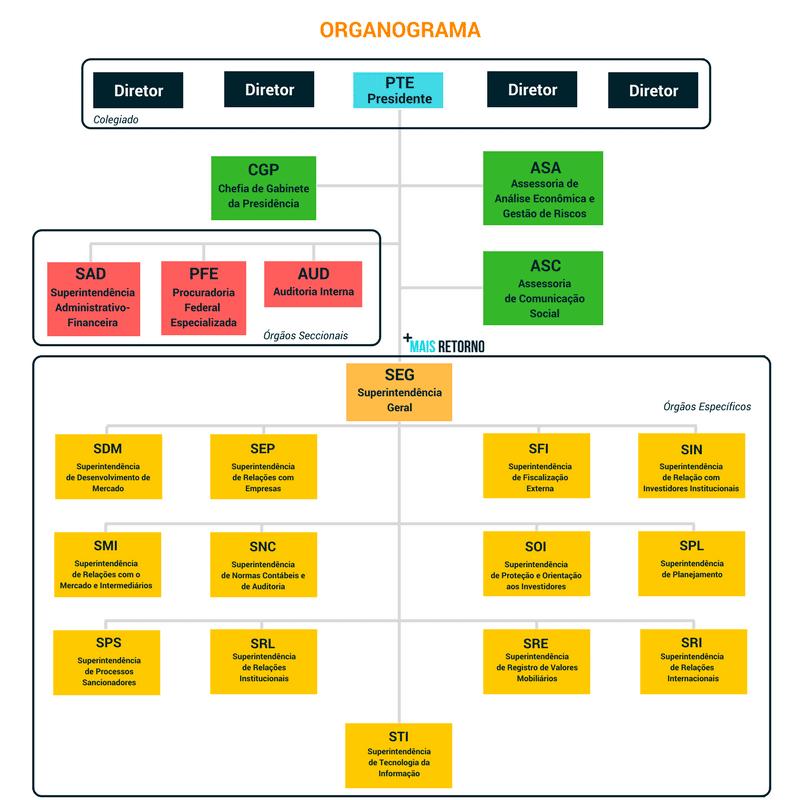 Estrutura organizacional da CVM