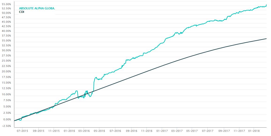 Gráfico Absolute Alpha