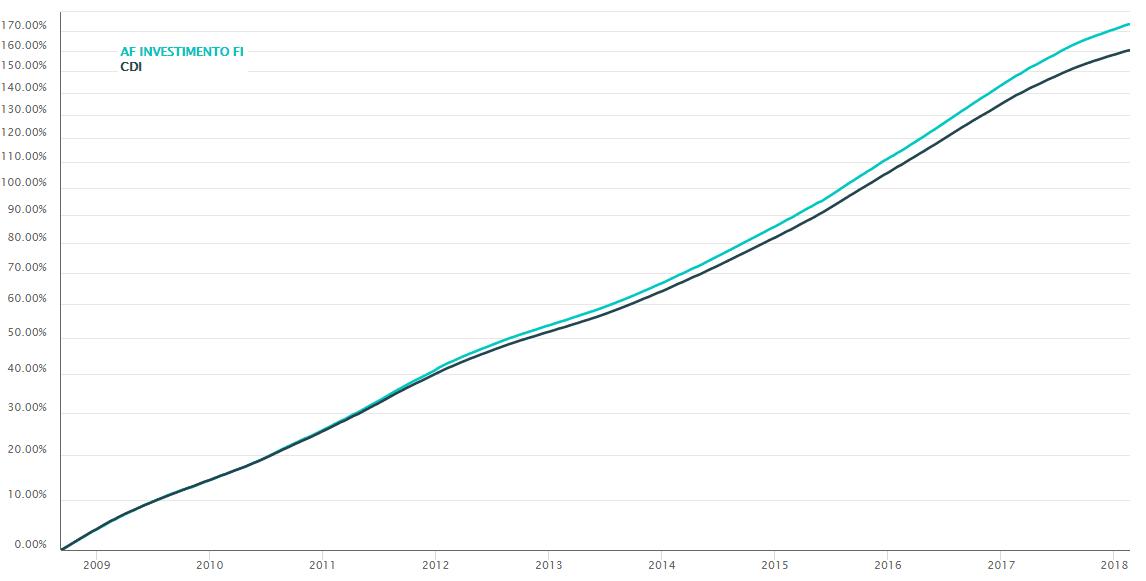 Gráfico AF Investimento