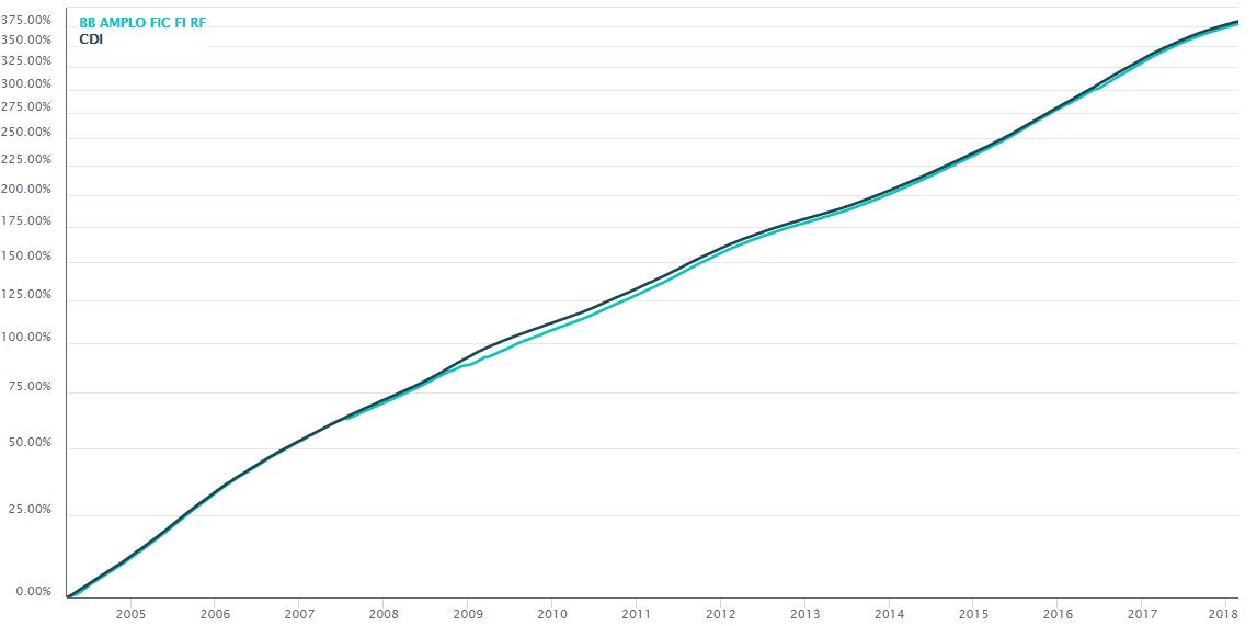 Gráfico BB Amplo