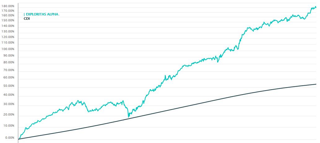 Gráfico Exploritas Alpha