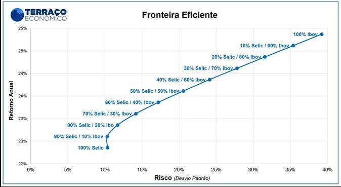 Gráfico Markowitz