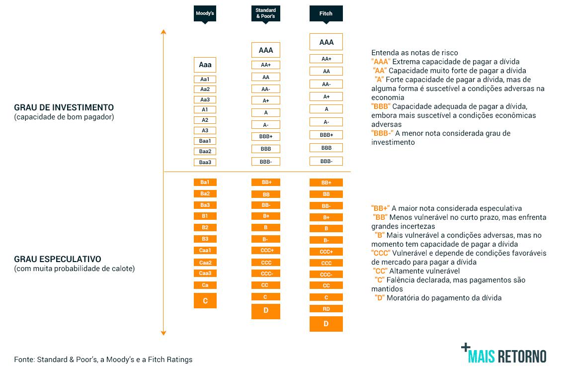Tabela dos ratings
