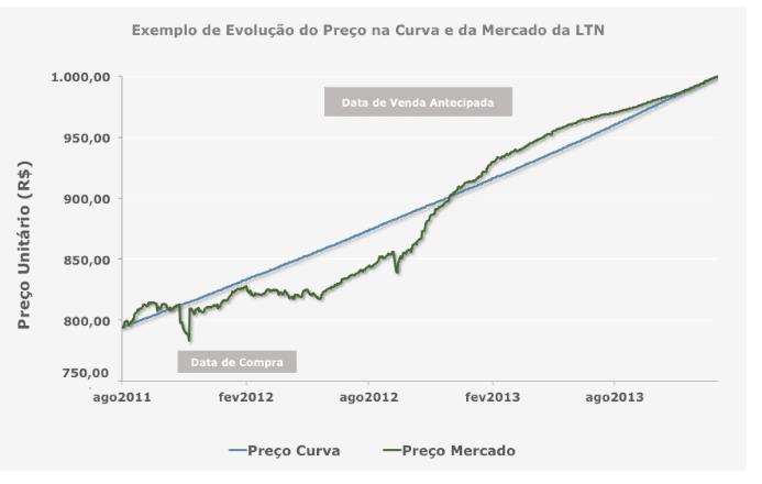 Gráfico - Preço da LTN