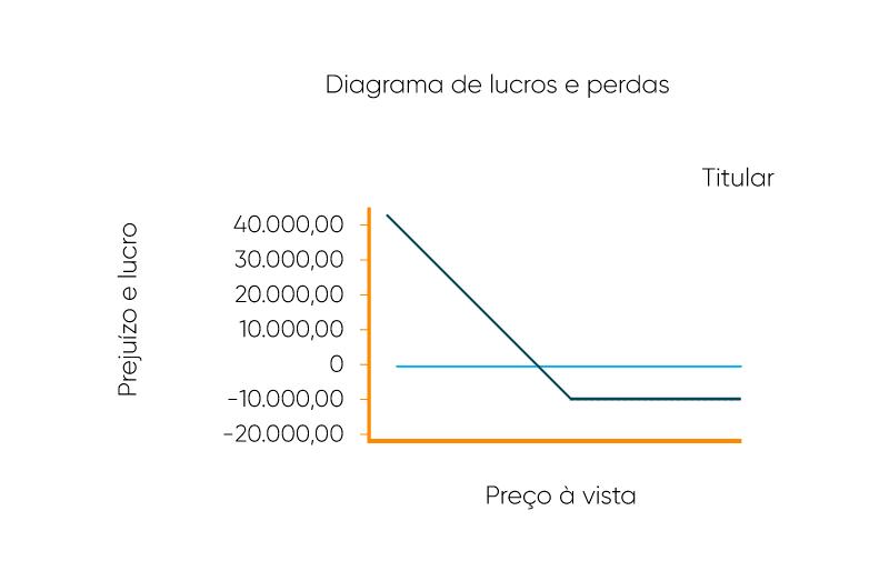 Diagrama de Lucros e Prejuízos