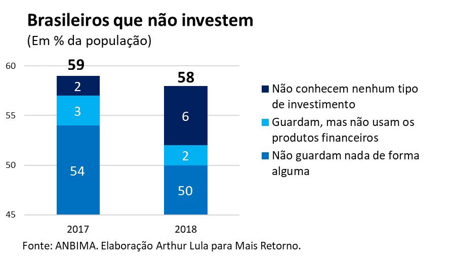 Brasileiros que não investem