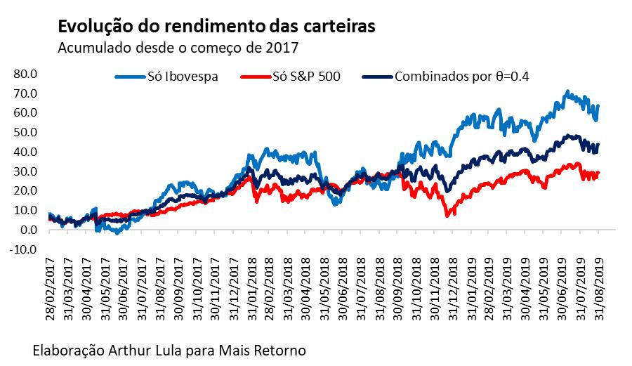 Gráfico da evolução de rendimento das carteiras