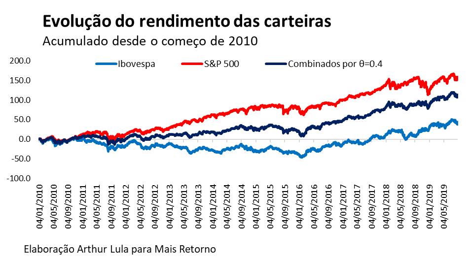 Gráfico da evolução do rendimento das carteiras.