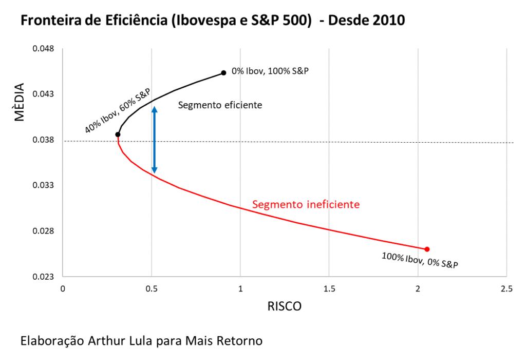 Gráfico da fronteira de eficiência