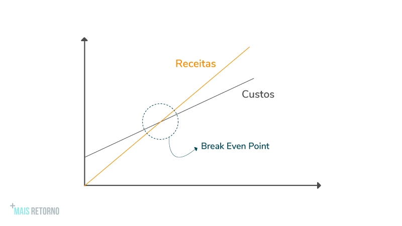 Break Even Point, Gráfico.