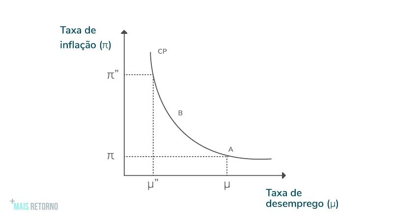 Curva de Phillips, Gráfico.