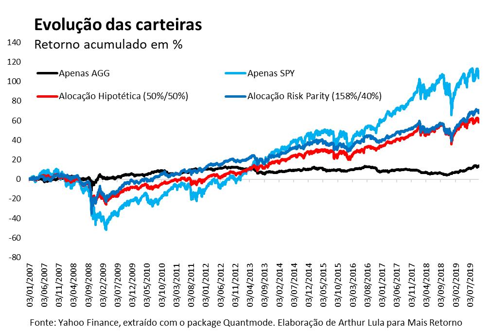 Evolução de carteira - Risk Parity