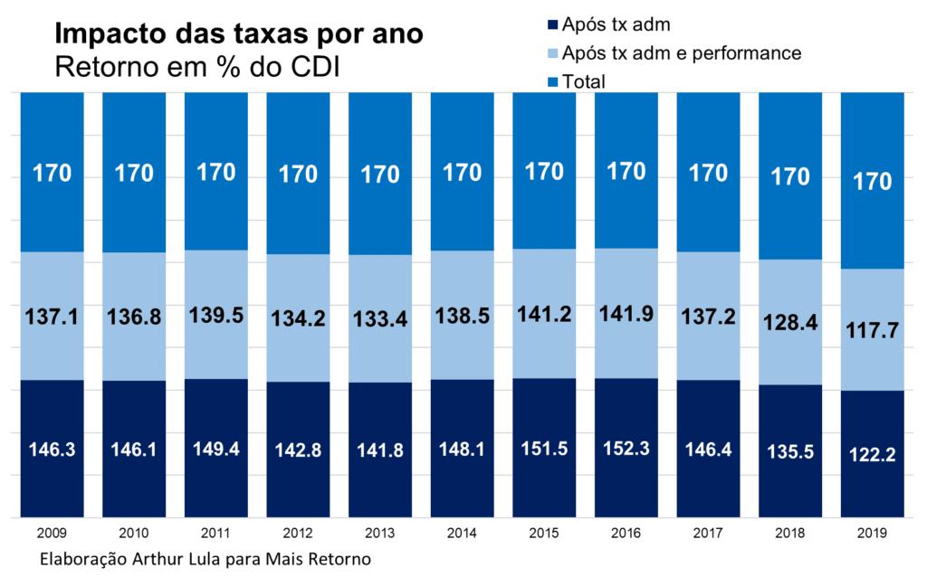impacto das taxas por ano