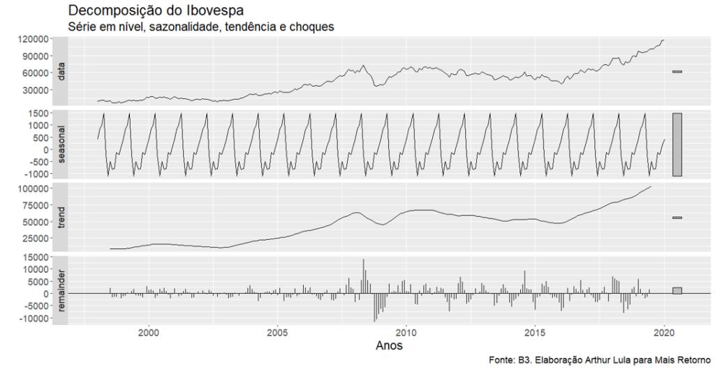 Sazonalidade do Ibovespa decomposto (por nível em pontos).