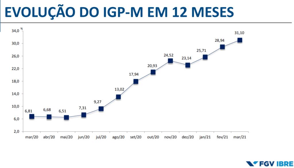 Escalada do IGP-M