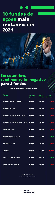 fundos de ações